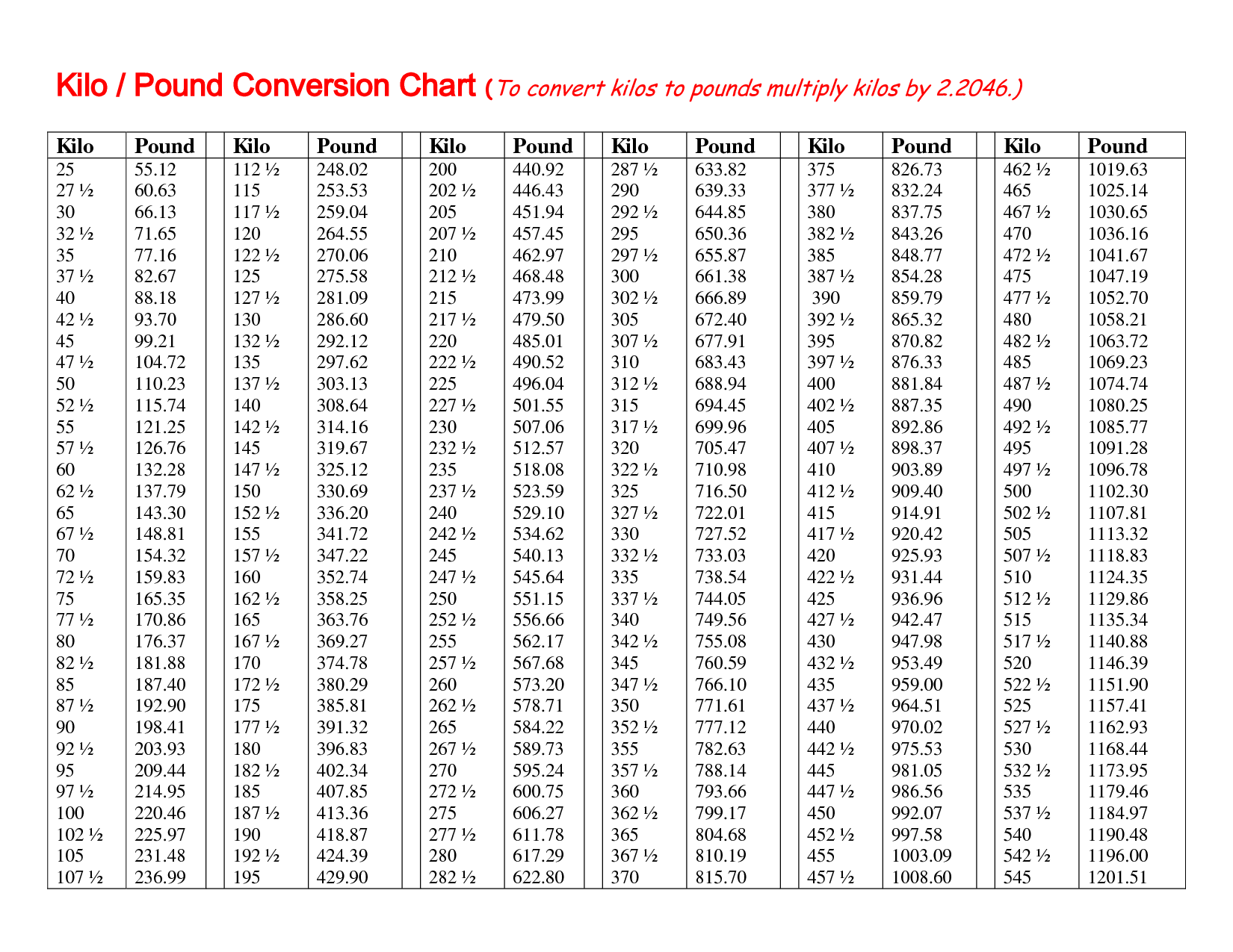 Conversion chart google gallery chart design ideas i thought she would appreciate it 943 kilo 19568226 geenschuldenfo gallery geenschuldenfo Images