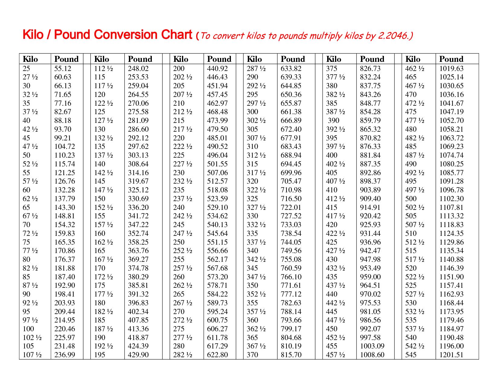 Kilo Conversion Chart Erkalnathandedecker