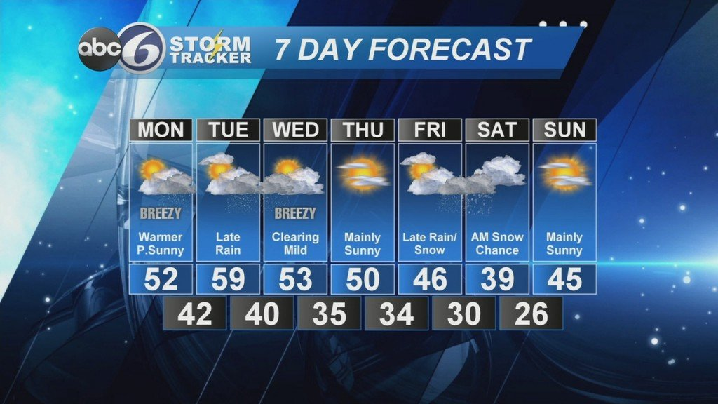 Abc6 Weather Online Monday, March 2