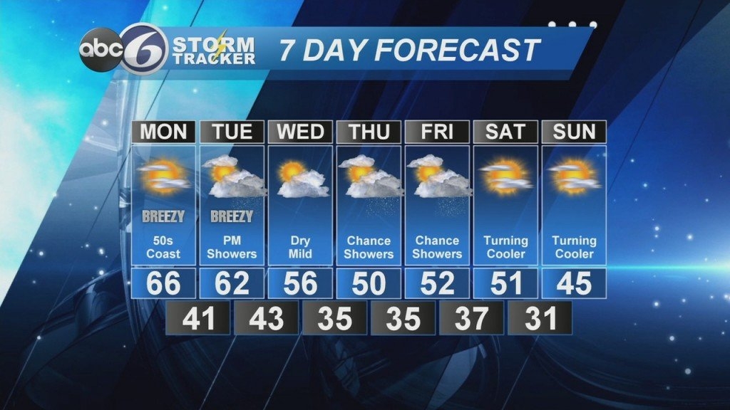 Abc6 Stormtracker Weather Forecast Sunday, March 8, 2020