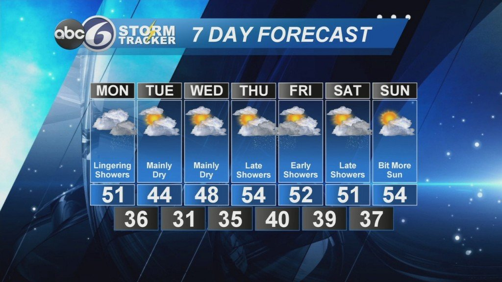 Abc6 Stormtracker Weather Forecast Sunday, March 29, 2020