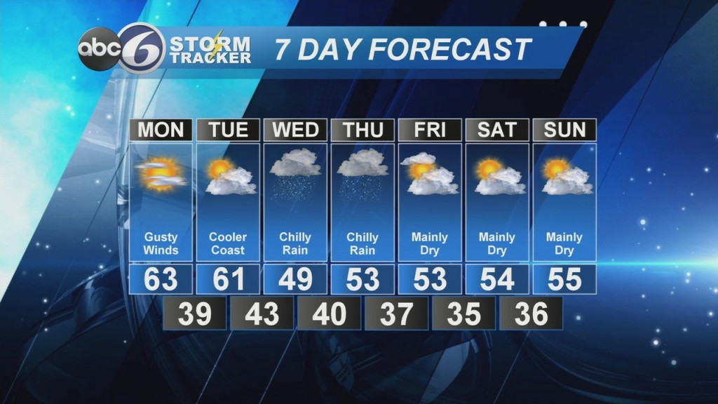 Abc6 Stormtracker Weather Forecast Sunday, April 5, 2020