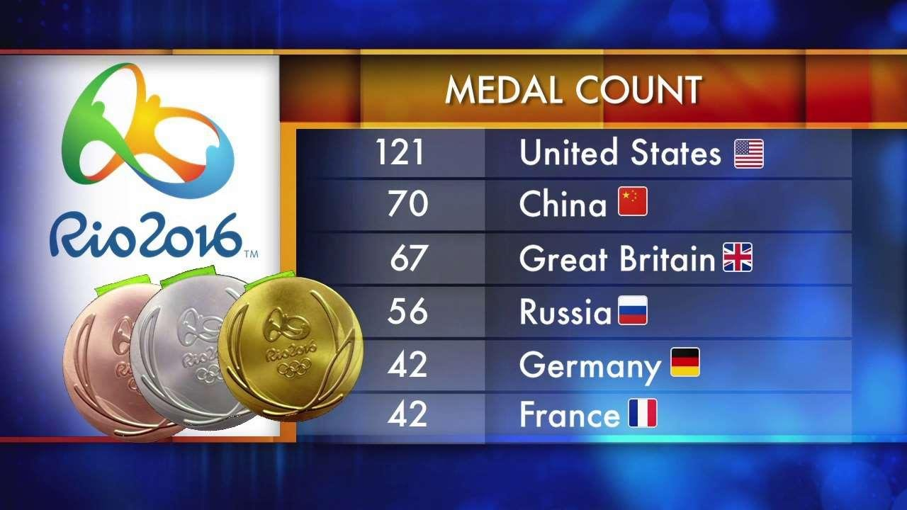 WATCH: Final Medal Count of the Olympics - ABC Columbia