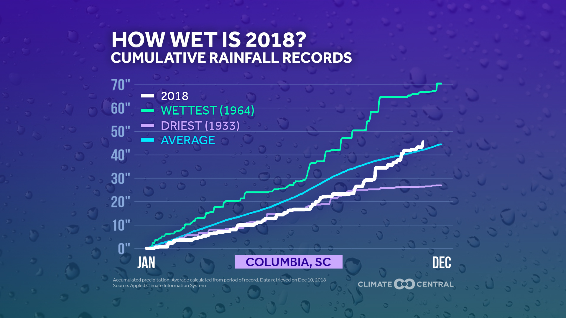 2018 Has Been A Bit Wetter Than Average Abc Columbia