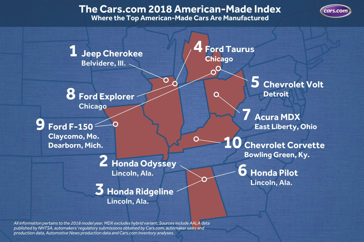 Three Alabama Made Cars Are In This Top 10 List Of American Made