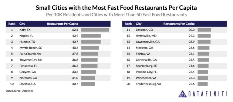 Fast Food Restaurants Per Capita By City