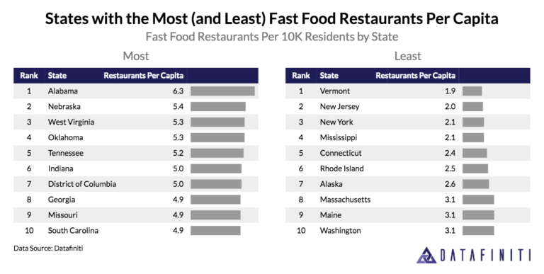 Number Of Fast Food Restaurants Per State
