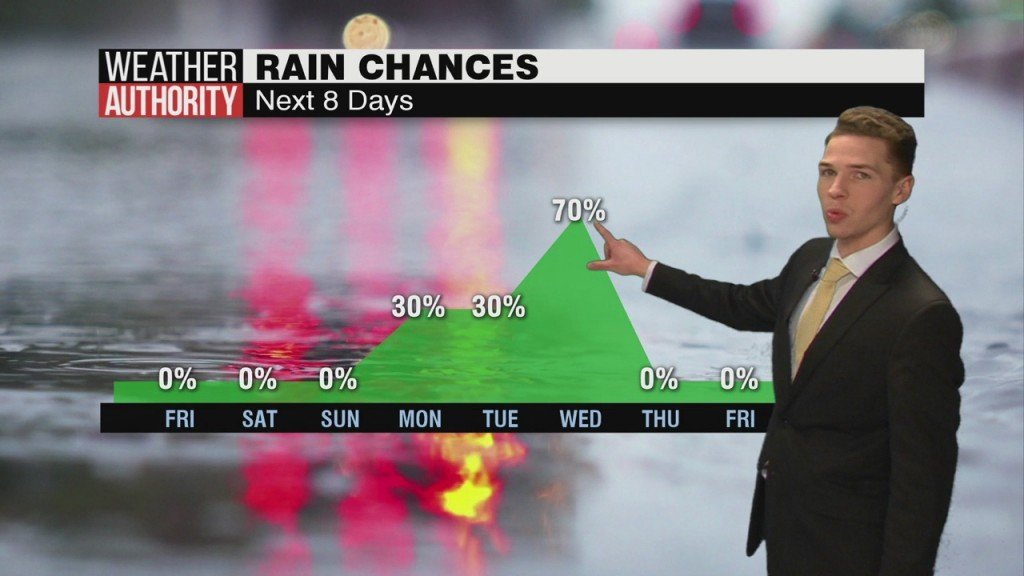 Ben's Noon Forecast Friday 2 28 20