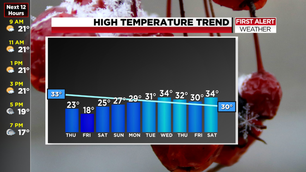 Coldest morning of the season expected Friday, with possible wind chills below zero