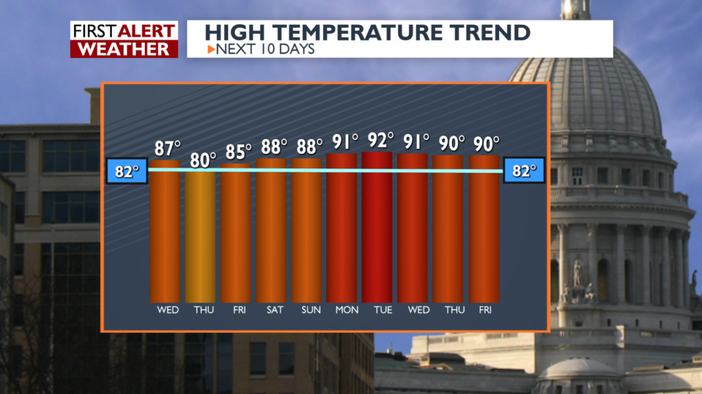 When The Heat Hits The Streets: Hot and humid conditions arrive next week