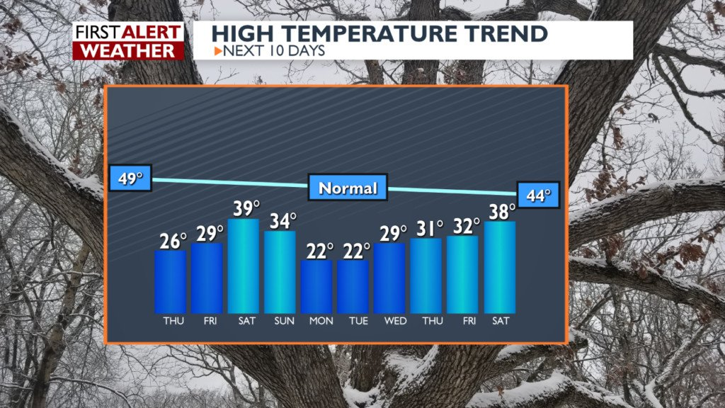 Snow ending Wednesday evening followed by unseasonably cold weather -Gary