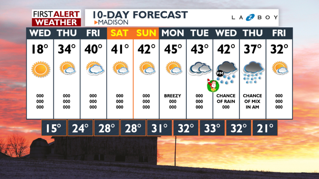 Cold for Wednesday, but milder weather returns Thursday, lasts through Christmas