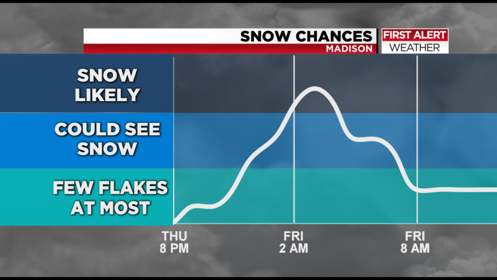 Roads may be slippery for Friday morning commute as snow moves in overnight