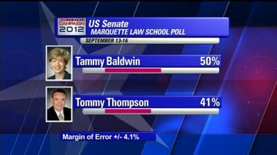 Poll: Baldwin, Obama leading opponents