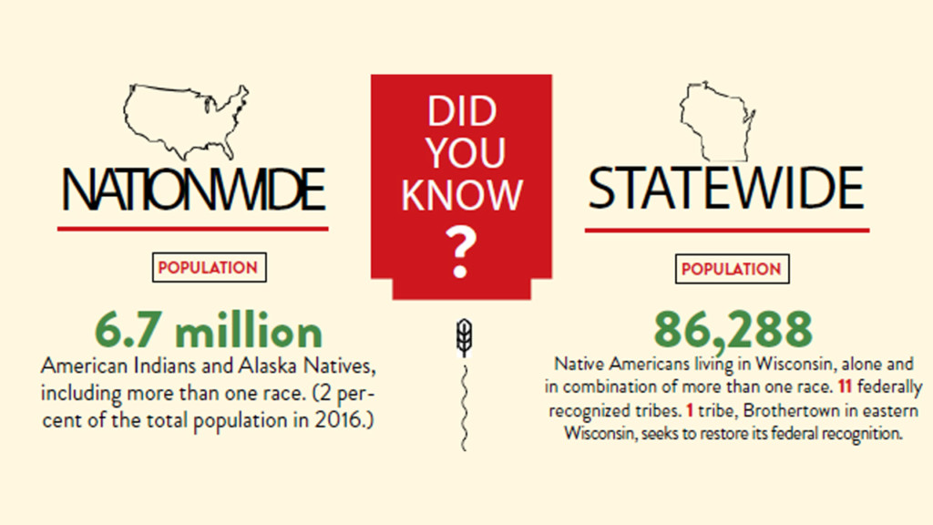 Did you know: Statistics relating to Native populations nationwide and statewide