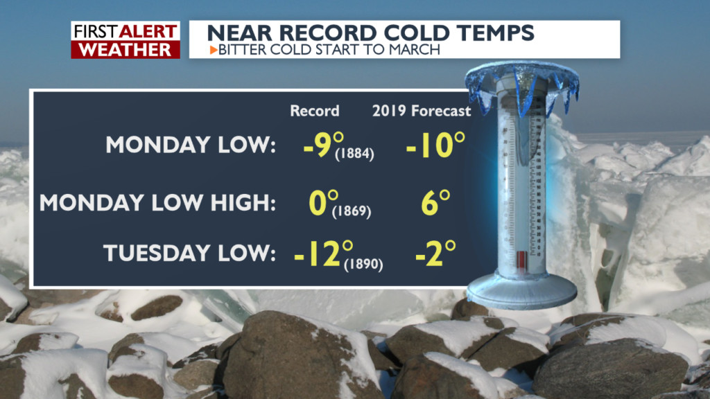 Madison sets new record low temp, beating out record from 135 years ago