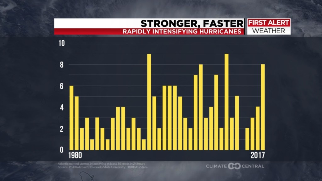 Hurricanes slow down, their impacts ramping up