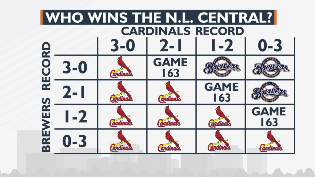 3 games left: How the Milwaukee Brewers can win NL Central