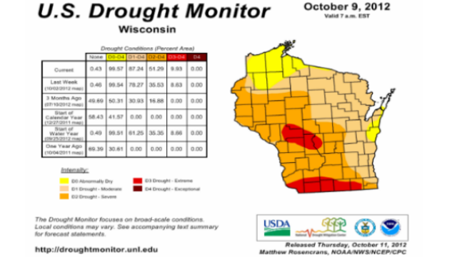 Half of state in severe drought