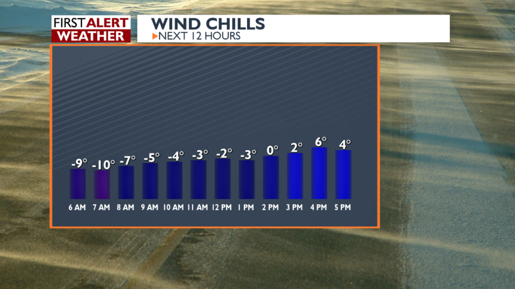 Wind chill today