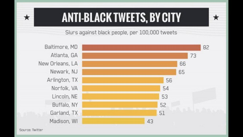 Study: Madison 10th most-racist city based on tweets