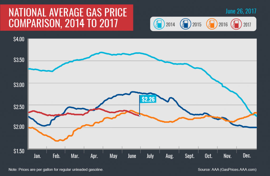 July 4 travelers could see lowest gas prices of the year