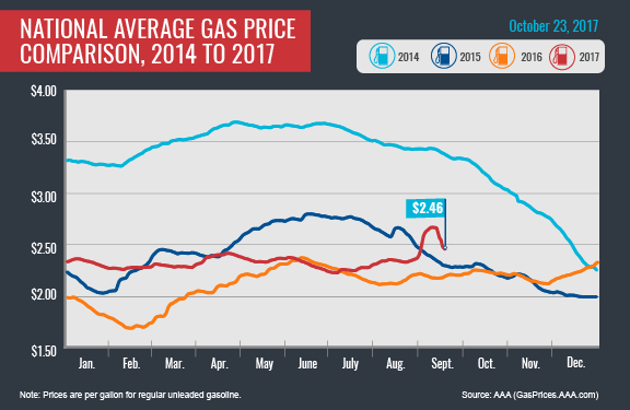 Gas prices tick down again, but storm impacts linger