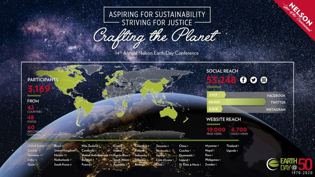 Information related to Earth Day statistics