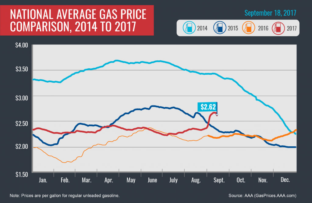 As gas prices drop, even Florida drivers are getting some relief
