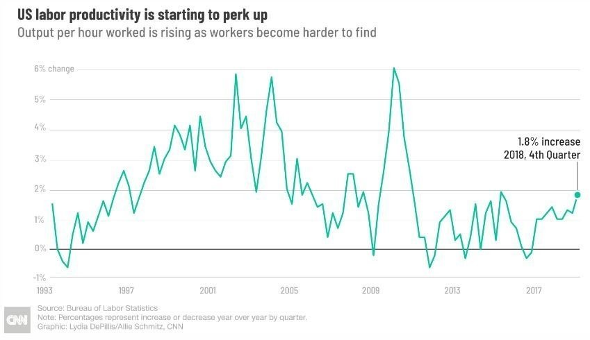 American productivity on the rise