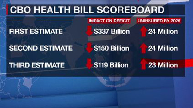 23 million fewer Americans insured under House GOP bill, says CBO