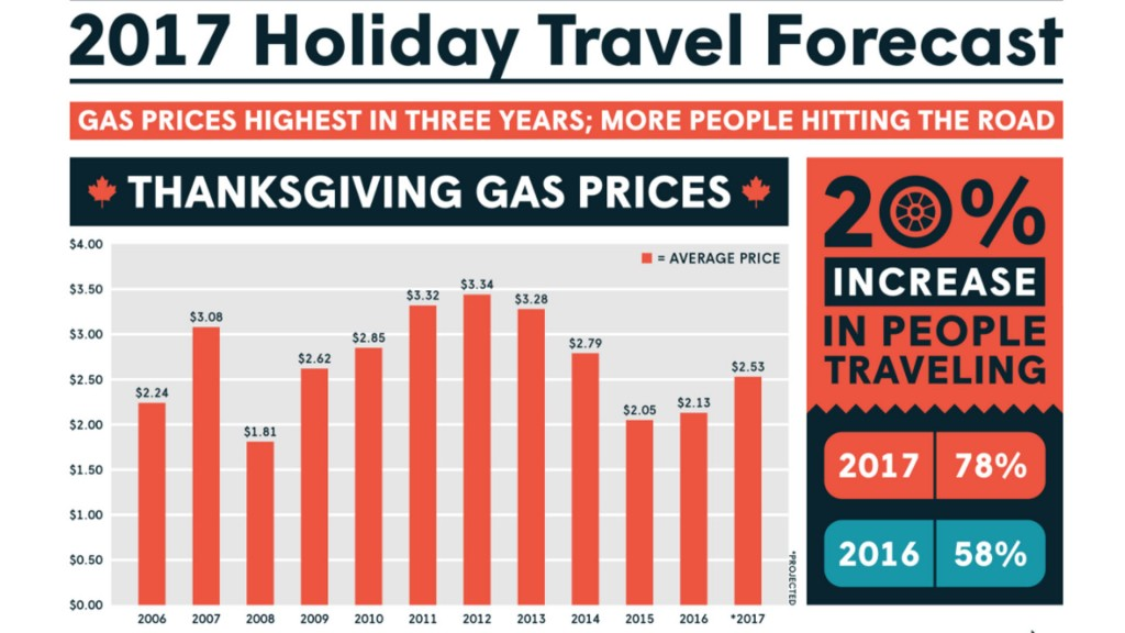 Gas prices dip just in time for busy holiday travel