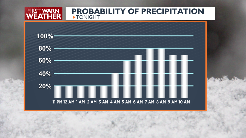 Probability of Snow