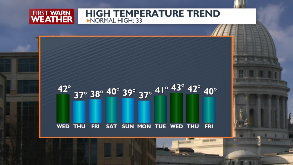 10 Day Outlook Temps