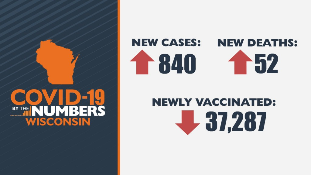 2 25 21 Covid 19 By The Numbers Wi