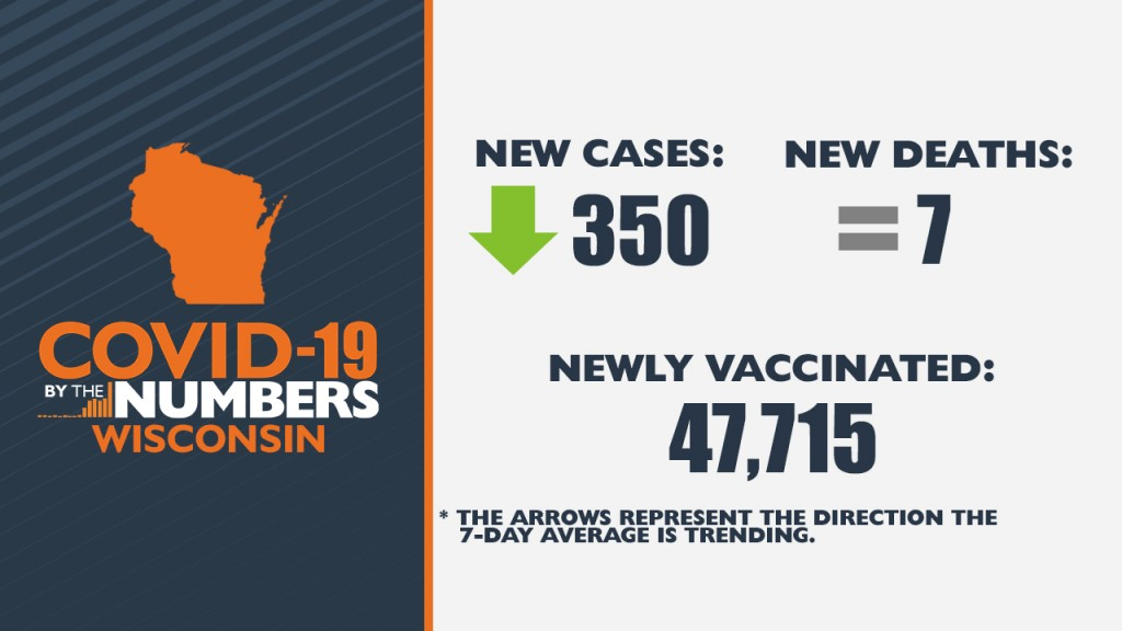 3 05 21 Covid 19 By The Numbers Wi