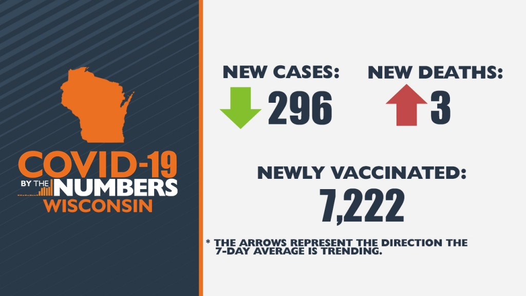 3 29 21 Covid 19 By The Numbers Wi