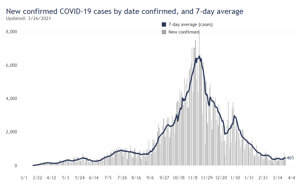 DHS Data: New Cases By Day