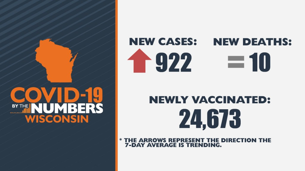 4 13 21 Covid 19 By The Numbers Wi