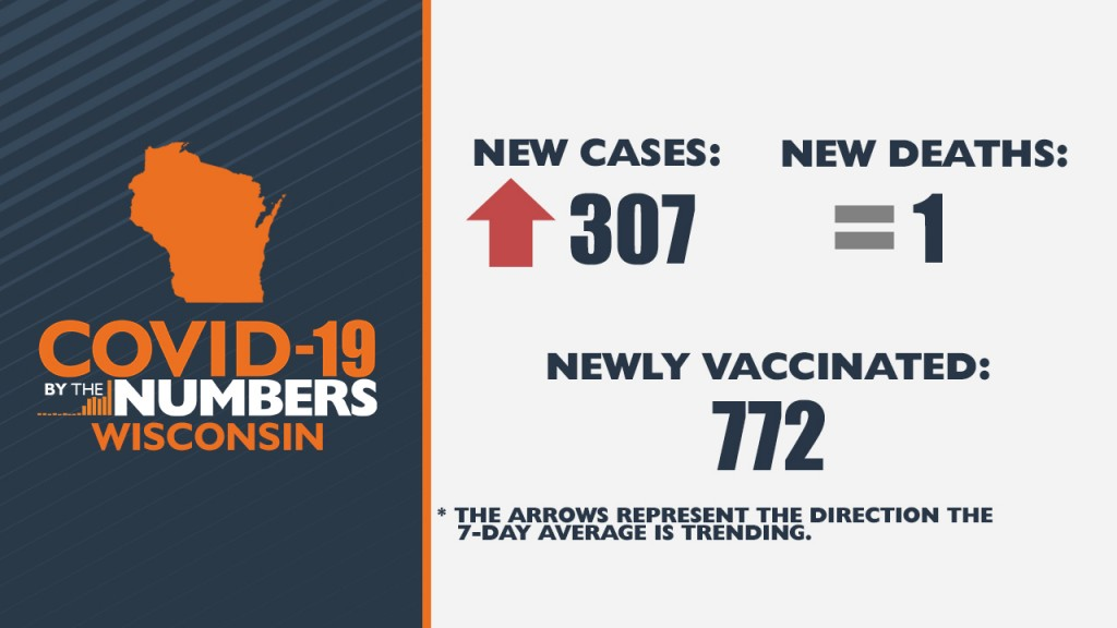 4 05 21 Covid 19 By The Numbers Wi 1