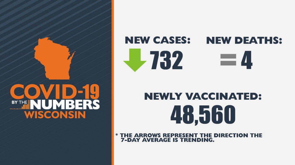 4 22 21 Covid 19 By The Numbers Wi