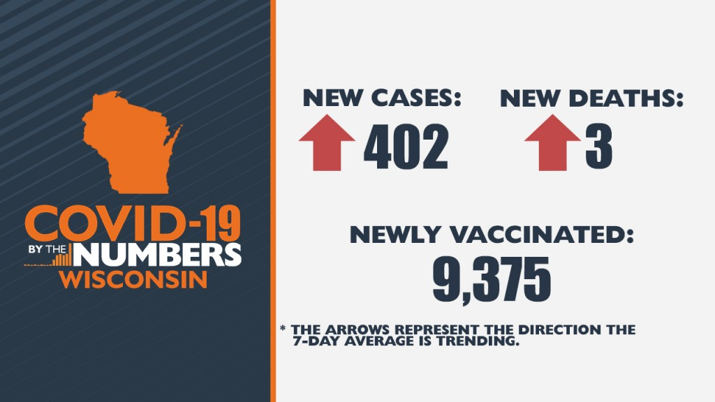 4 12 21 Covid 19 By The Numbers Wi