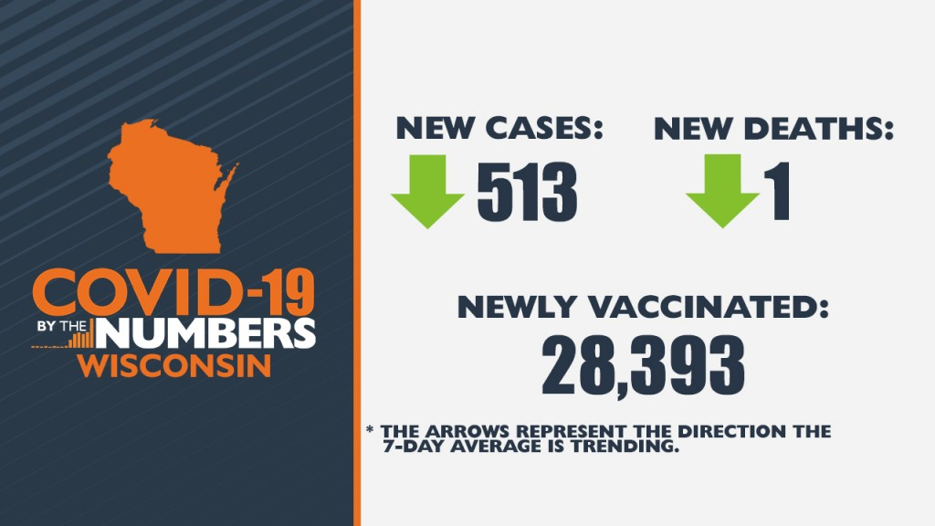 5 14 21 Covid 19 By The Numbers Wi