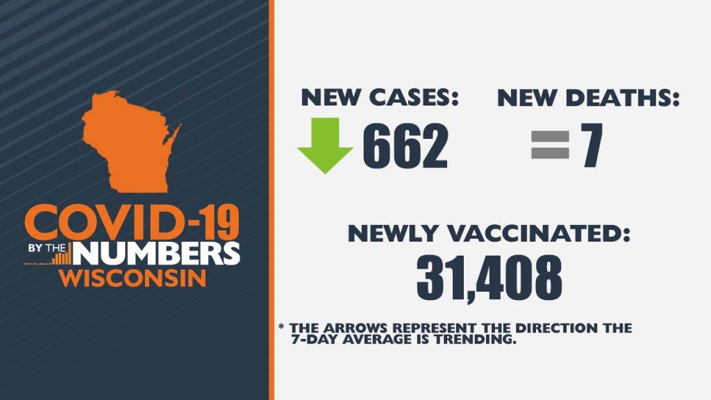 5 07 21 Covid 19 By The Numbers Wi