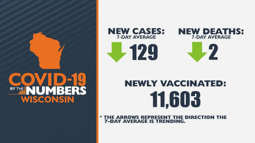 6 10 21 Covid 19 By The Numbers Wi
