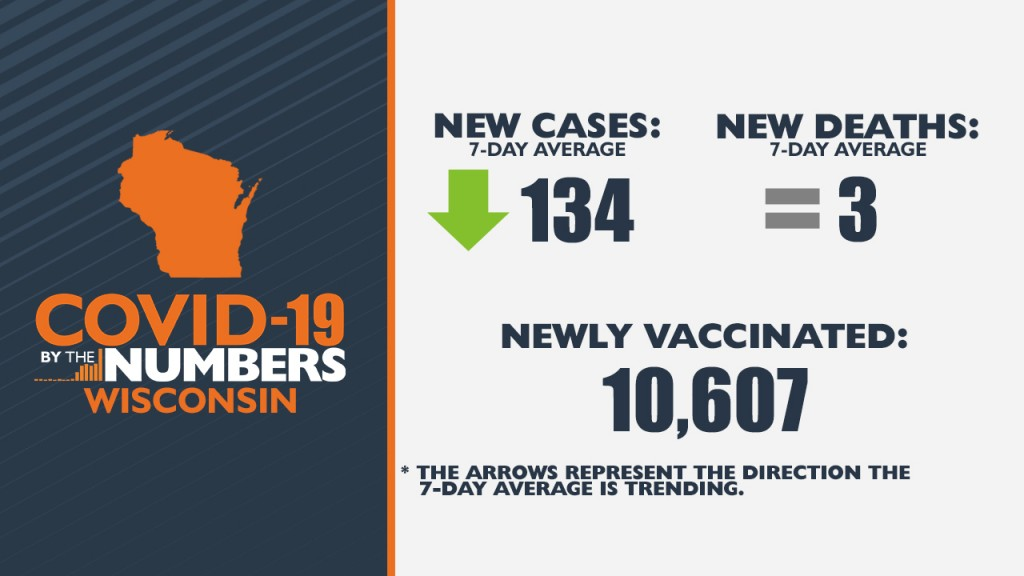 6 09 21 Covid 19 By The Numbers Wi