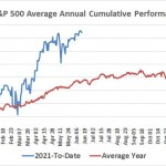 Better Buy: Clorox Stock Or The Entire S&p 500?