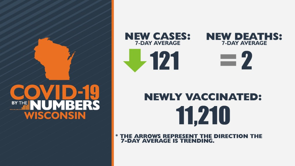 6 11 21 Covid 19 By The Numbers Wi