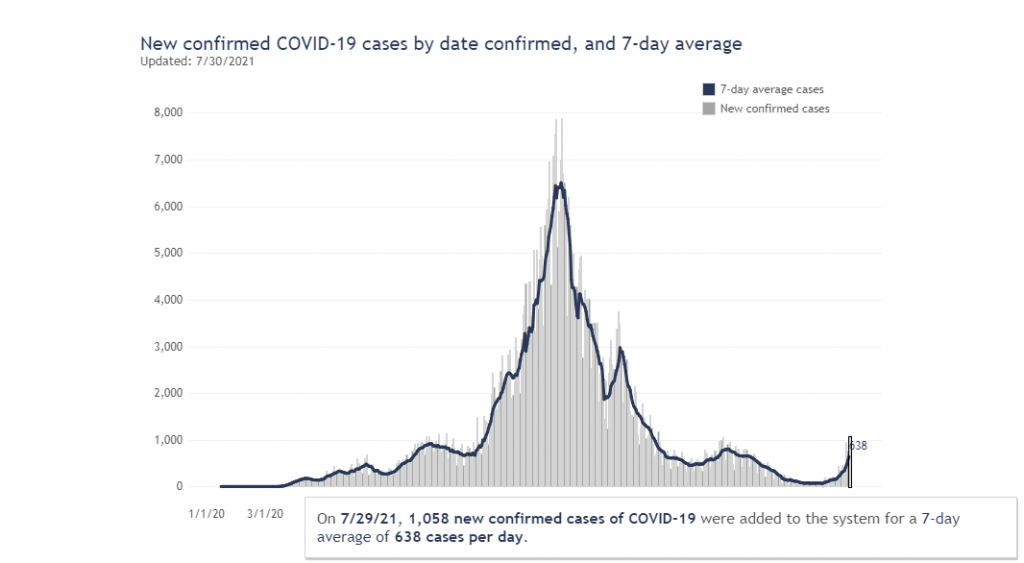 Wisconsin recorded 1,058 new cases of COVID on Thursday