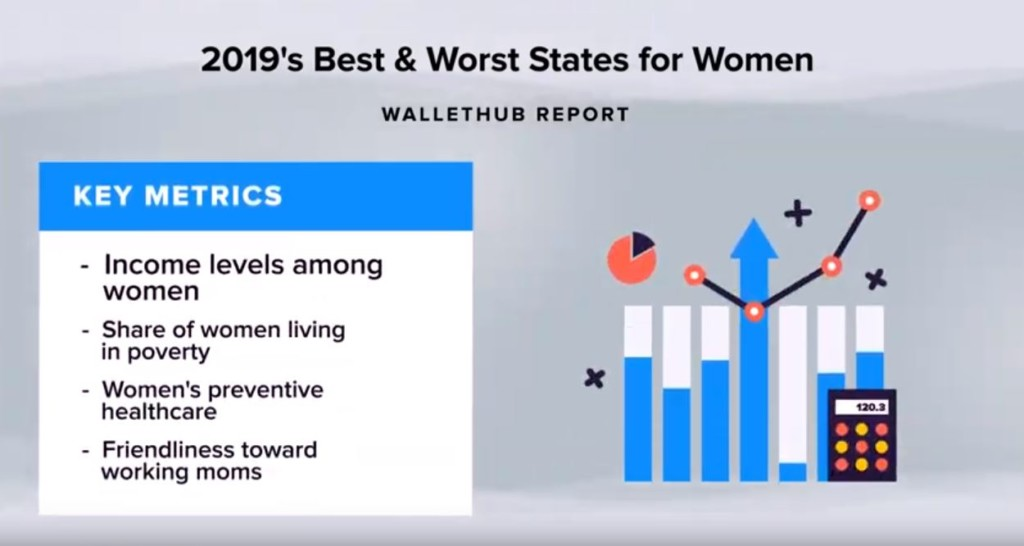 Study: Texas is 2019's 10th worst state for women